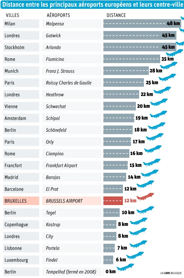 schema-distance-aeroport-ville
